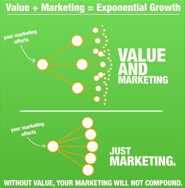 crecimiento exponencial negocio